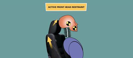 Driver's and Front Passenger's Active Head Restraints